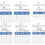 【資格試験】応用情報技術者試験 勉強メモ③ 論理式の覚え方